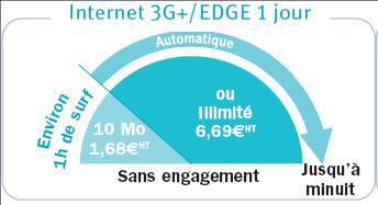 forfait internet 3 G / edge 1 jour