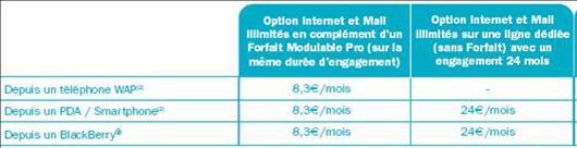 Option Internet mail illimités