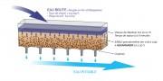 Aquamandix - Elimination du fer et du manganèse dans l'eau