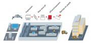 Courrier Hybride - Envoi direct depuis votre ordinateur