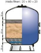 Filtre bobine à collecteur pour piscine - Pression 4 bar