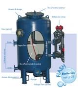 Filtres hydro à collecteur pour piscines 316 Litres