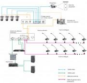 Installateur de système de conférence pour centre des congrès - Technologies : Sans fil -  UHF - Infrarouge