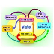 Logiciel de gestion de production - Gestion réactive et prévisionnelle - Linux - Unix - Windows