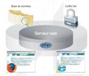 Logiciel de gestion électronique des documents - Système sécurisé