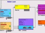 Logiciel de simulation des flux - Etudier sur une maquette dynamique les flux de production, flux logistiques, flux de personnes