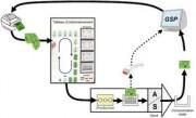 Logiciel de simulation flux de production - Passage immédiat de la simulation à l'opérationnel