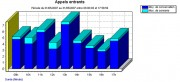 Logiciel gestion des télécommunications pour entreprise - Logiciel de taxation et d'analyse des communications téléphoniques