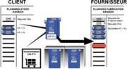 Logiciel Kanban de gestion de production - Pour édition, mise en application et pilotage d'un système Kanban