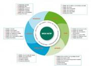 Logiciel SAGE ERP X3 edition standard - Un  ERP d'envergure à la mesure des entreprises  du mid-market : large périmètre fonctionnel