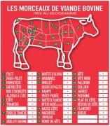 Panneau d'affichage prix viande bovine - Dimensions (cm) : L 60 x l 52