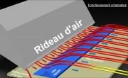 Séchage par rideau d'air - Soufflage -Séchage film liquide