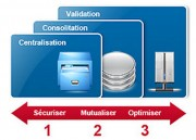 Solution d'infrastructure informatique - Consolidation des serveurs, stockage et la virtualisation
