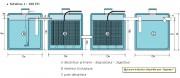 Station d'assainissement des eaux pour industrie propre - 50 à 2000 EH