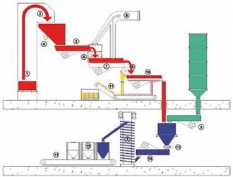 Aménagement atelier manutention industrielle par vibrations - Devis sur Techni-Contact.com - 1