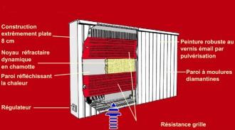 Chauffage électrique plat à accumulation - Devis sur Techni-Contact.com - 3