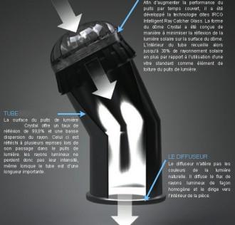 Conduit de lumière naturelle pour intérieur - Devis sur Techni-Contact.com - 3