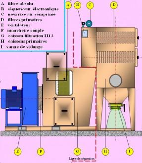 Dépoussierage industriel - Devis sur Techni-Contact.com - 2