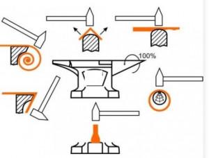 Enclume de forge en acier de 100 kg - Devis sur Techni-Contact.com - 5