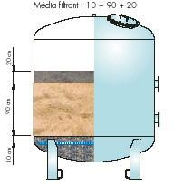 Filtres acier verticaux à sable à collecteur pour piscines publiques - Devis sur Techni-Contact.com - 1