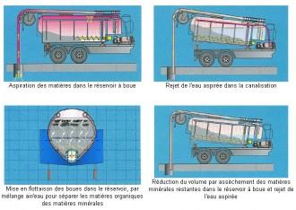 Hydrocureur - Devis sur Techni-Contact.com - 2