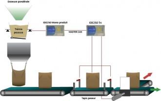 Indicateur de pesage tri - Devis sur Techni-Contact.com - 1