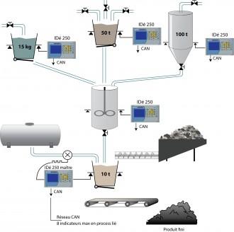 Indicateur dosage multi produit - Devis sur Techni-Contact.com - 1