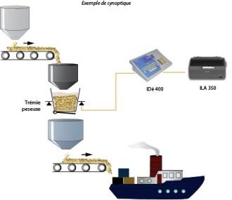 Indicateur pesage totalisateur discontinu - Devis sur Techni-Contact.com - 1