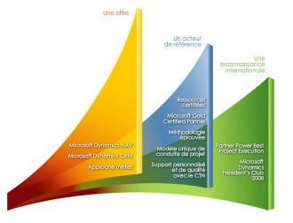 Logiciel Business Intelligence Microsoft Dynamics - Devis sur Techni-Contact.com - 2