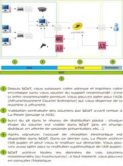 Logiciel d'affranchissement courriers - Devis sur Techni-Contact.com - 2
