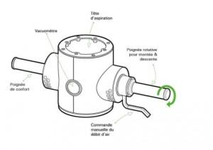 Manipulateur à tube de levage 300 kg - Devis sur Techni-Contact.com - 2