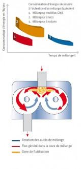 Mélangeur industriel discontinu - Devis sur Techni-Contact.com - 2