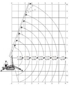 Mini grue de levage  2050 Kg - Devis sur Techni-Contact.com - 2