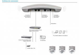 Point d'accès wifi dual band - Devis sur Techni-Contact.com - 1