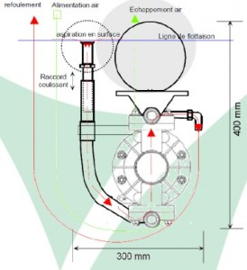 Pompe pneumatique et écrémage pour hydrocarbures - Devis sur Techni-Contact.com - 2