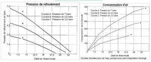 Pompe pneumatique et écrémage pour hydrocarbures - Devis sur Techni-Contact.com - 3