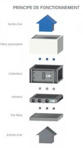 Purificateur air électrostatique anti virus - Devis sur Techni-Contact.com - 2