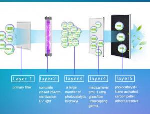 Purificateur d'air PRO avec HEPA H13 anti-covid, 60m2, 99,97% de 0,3 µm - Devis sur Techni-Contact.com - 3