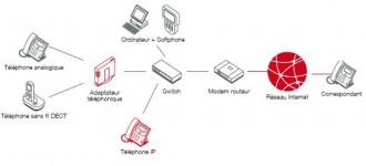 Solution téléphonie d'entreprise pour TPE et PME - Devis sur Techni-Contact.com - 1
