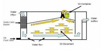Système de séparation huile/eau - Devis sur Techni-Contact.com - 3
