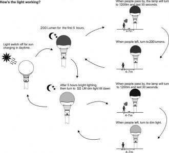 Tête lampadaire led solaire - Devis sur Techni-Contact.com - 2