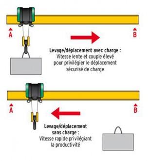 Variateur vitesse levage - Devis sur Techni-Contact.com - 1