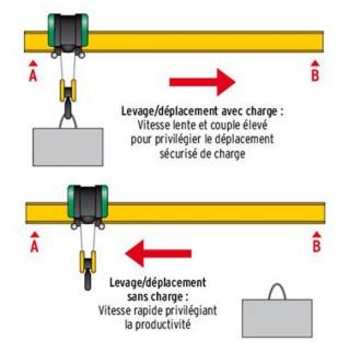 Variateur vitesse pont roulant - Devis sur Techni-Contact.com - 1