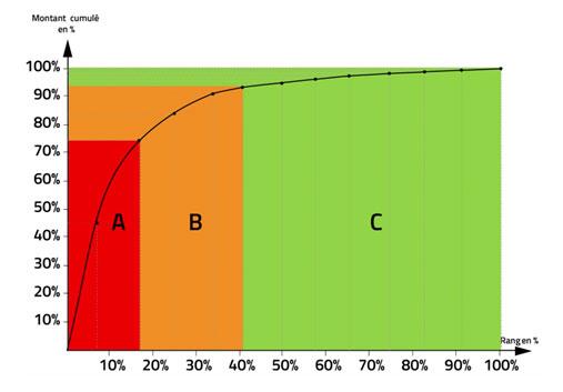 Matrice Analyse ABC Achats B2B