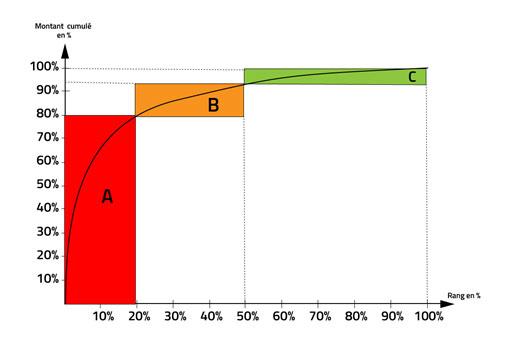 Diagramme ABC achats B2B