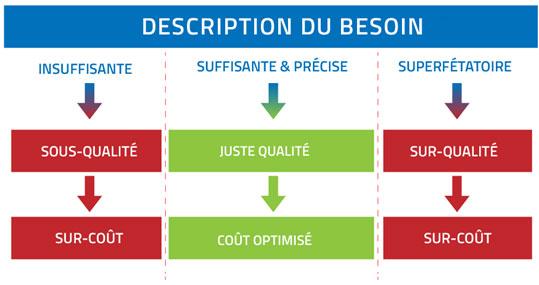 achats-b2b-description-du-besoin-qualité-coûts