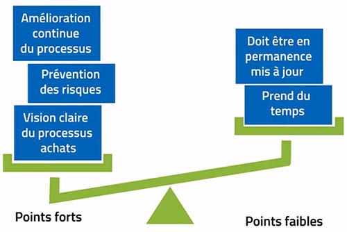 analyse-des-risques-fournisseurs-avantages-techni-contact