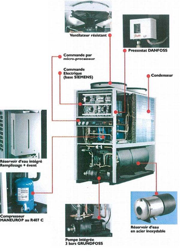 climatiseurs eau glac e climatisation industrielle techni contact. Black Bedroom Furniture Sets. Home Design Ideas