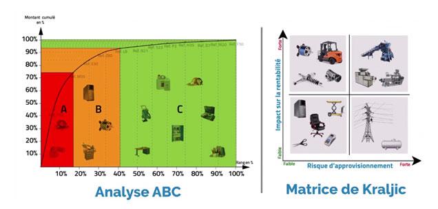 Comparaison Analyse ABC et Matrice de Kraljic