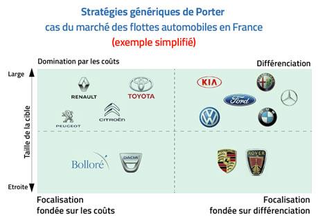 exemple-stratégies-generiques-de-Porter